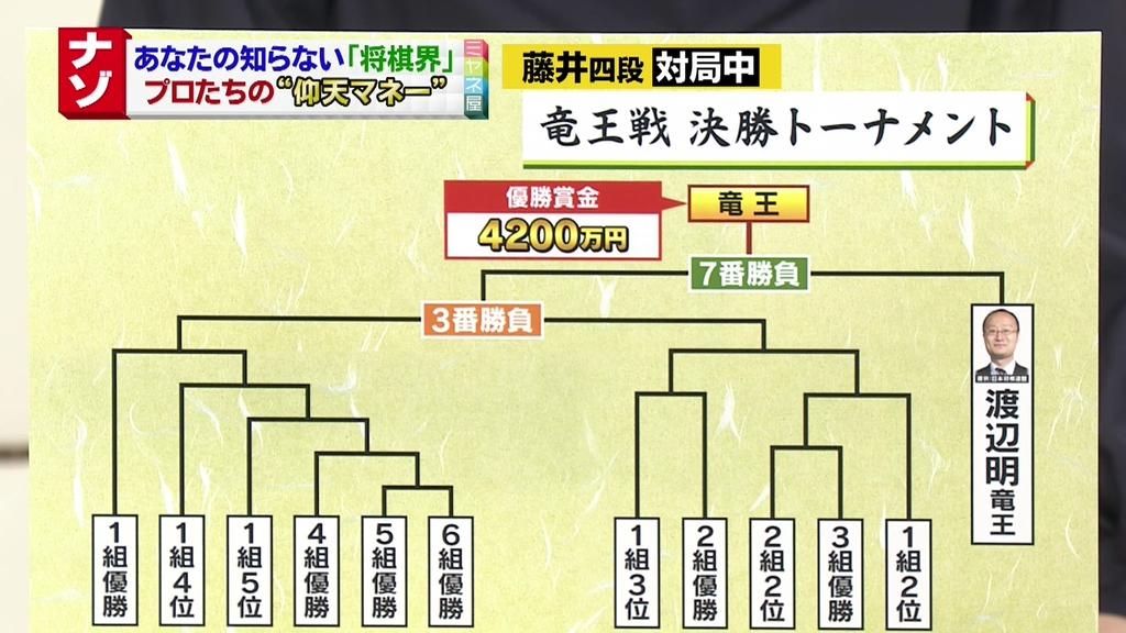 「将棋 竜王戦 賞金」の画像検索結果